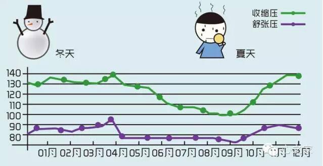 高血压的惊人真相 - 缘分 - 缘分的博客